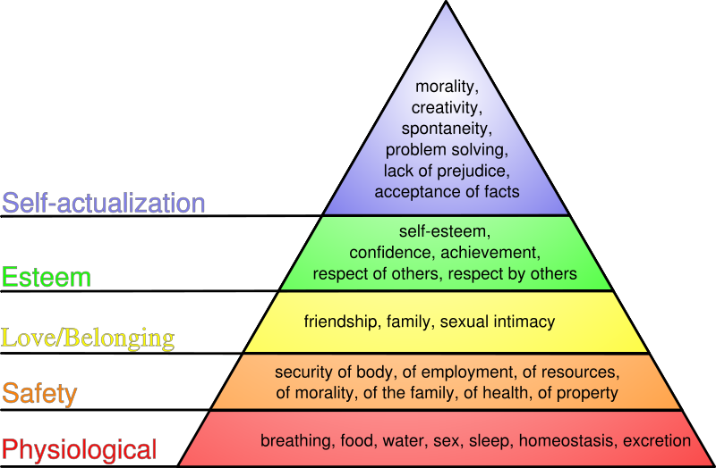 abraham maslow hierarchy of needs theory essay cefe indonesia   WordPress com